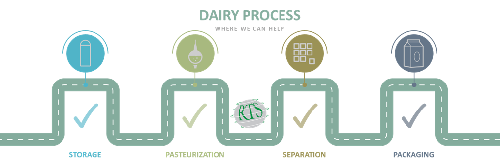 Dairy Process Overview Small
