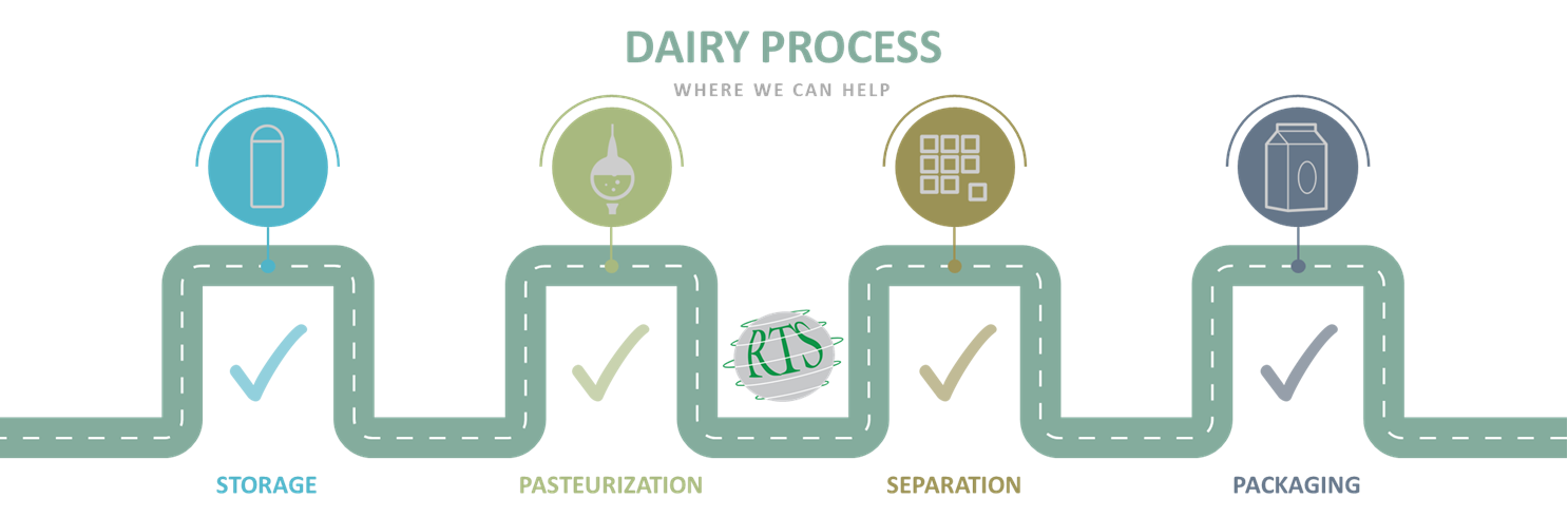 Dairy Process Fittings