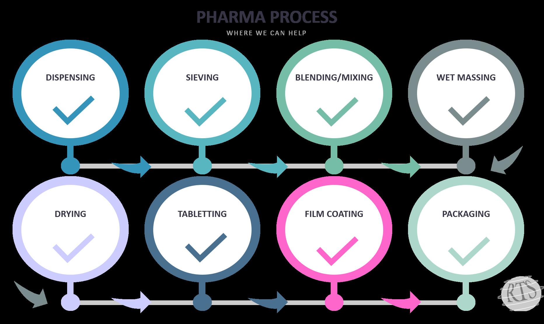 Pharma Process Diagram